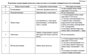 Модели работы психолога консультанта агентство моделей киев
